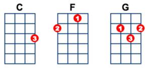 c-f-g-chords