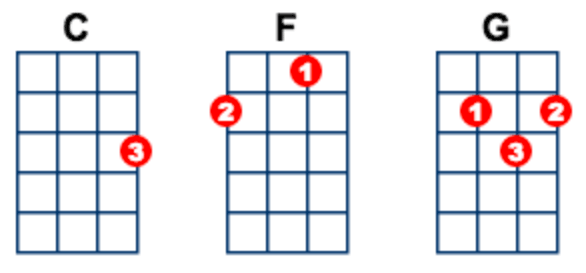 Ukulele ukulele chords images : Laid by James Ukulele Lesson/Tutorial | Ukulele Go
