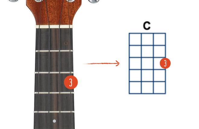 Understanding Ukulele Chord Boxes Ukulele Go