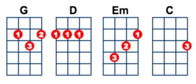 Amazoncom Essential Chords for Guitar Mandolin Ukulele