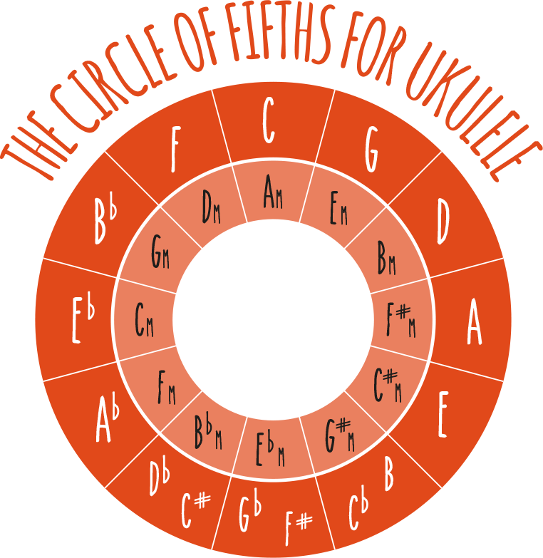 picture about Printable Circle of Fifths Wheel called The Circle Of Fifths Ukulele Move