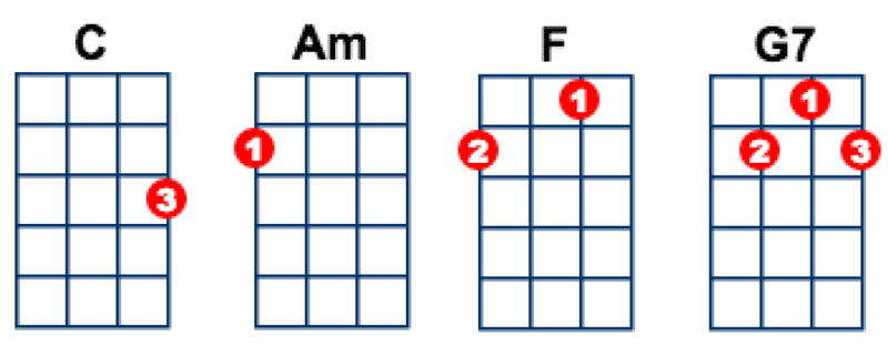 Ukulele ukulele chords major : Ukulele : ukulele major chords Ukulele Major Chords along with ...