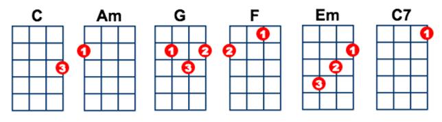 Ukulele ukulele chords c7 : Big Me by Foo Fighters - Ukulele Lesson | Ukulele Go