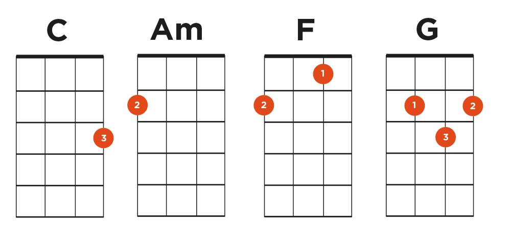 Ukulele ukulele chords images : Play Hundreds of Ukulele Songs With Just 4 Chords