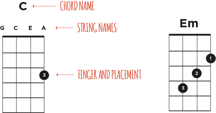 How To Easily Change Between Ukulele Chords Ukulele Go
