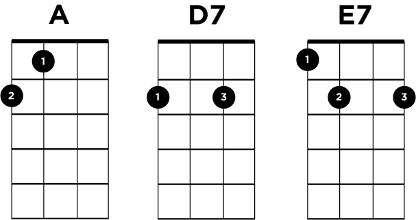 A D7 E7 Ukulele Chords - 12 Bar Blues
