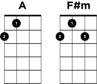 A F#m Ukulele Chords