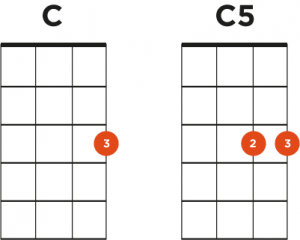 C and C5 Chord Boxes Ukulele
