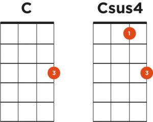C and Csus4 Ukulele