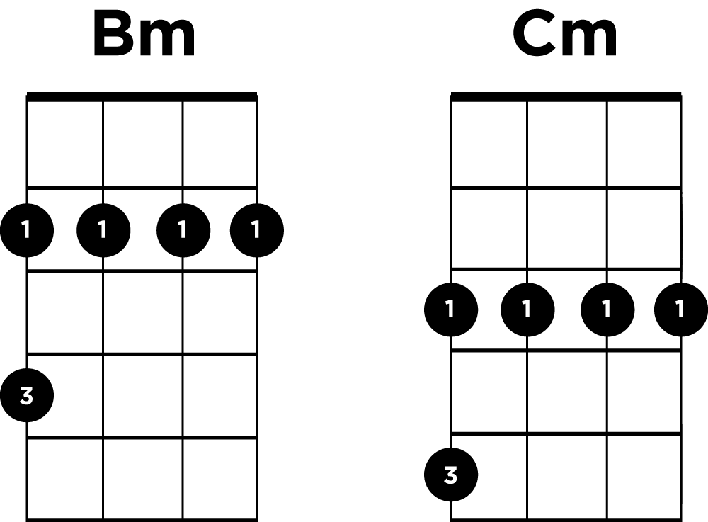 Moveable Chord Shapes On Ukulele Ukulele Go