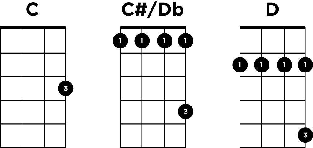 C to D moveable chord