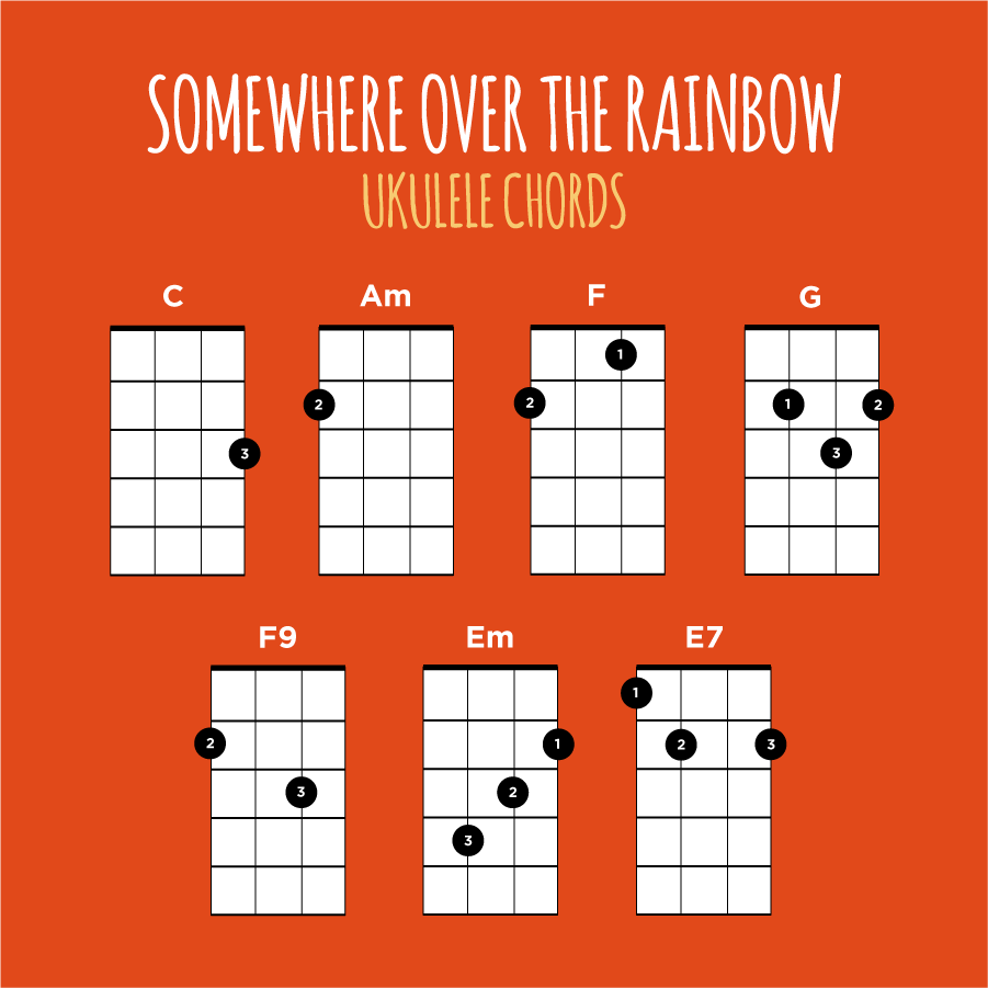 Somewhere Over The Rainbow Ukulele Lesson Ukulele Go