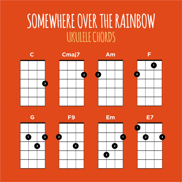 Somewhere Over The Rainbow Ukulele Chords Ukulele Go