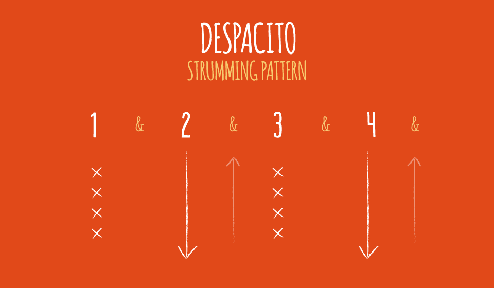 Despacito Ukulele Strumming Pattern