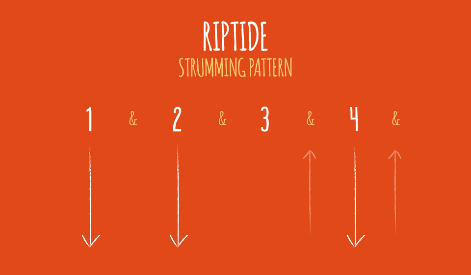 Riptide Strumming Pattern