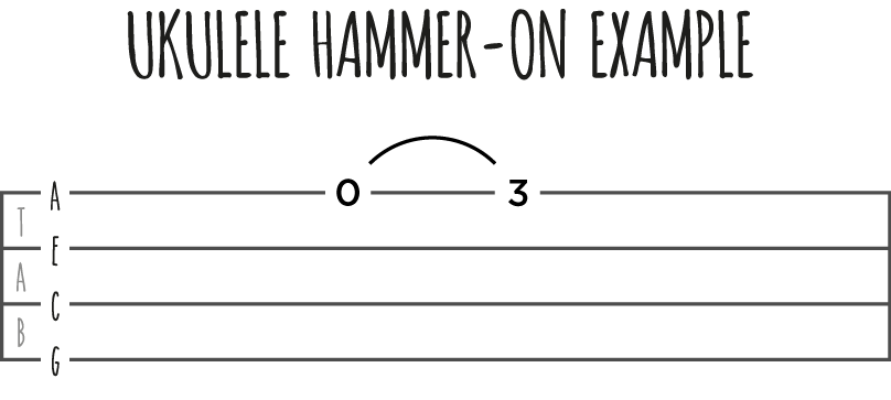Ukulele Hammer-on Example