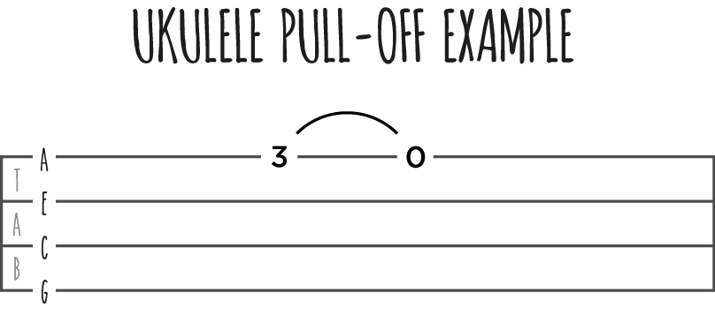 Ukulele Pull-off Example