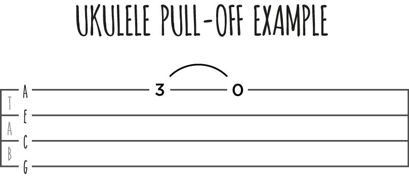 Ukulele Pull-off Example