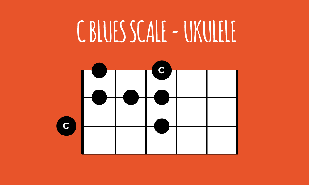 C Blues Scale Ukulele