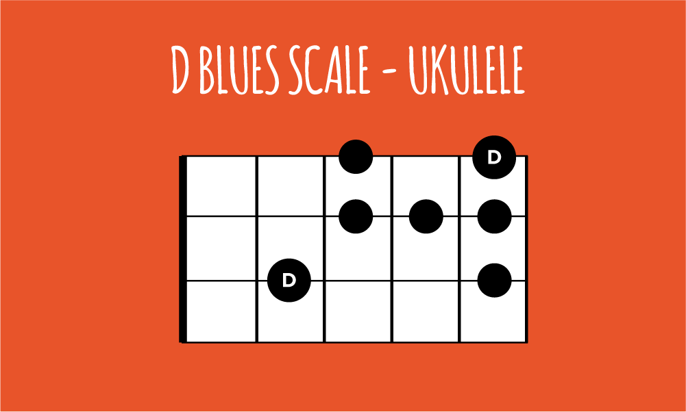 D Blues Scale Ukulele