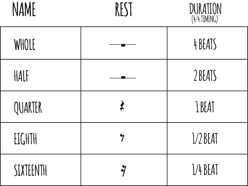 Rest Durations In Music