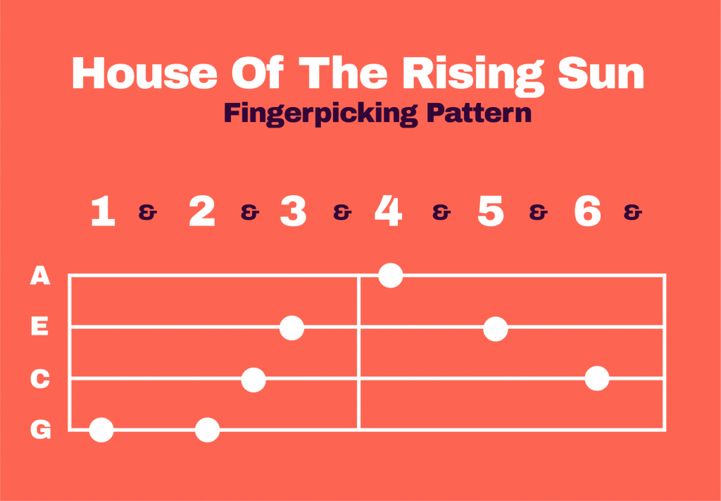 House Of The Rising Sun Fingerpicking Pattern Ukulele