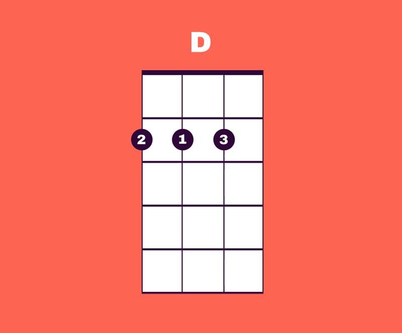 Open D Chord Alternative Fingering