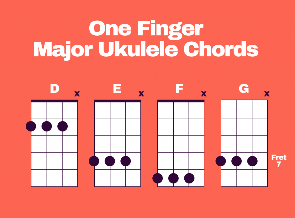 One Finger Major Ukulele Chords